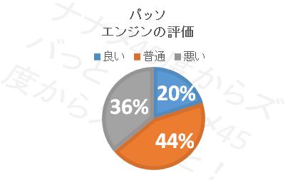 パッソ_エンジン