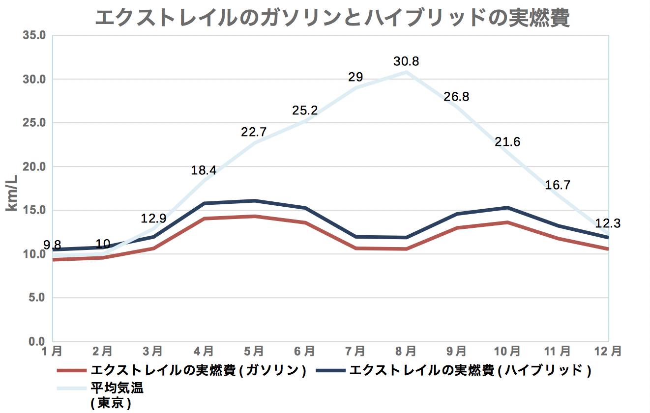 エクストレイル_ガソリンHV実燃費比較