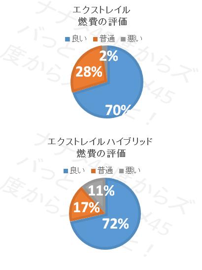 【燃費評価】エクストレイル_燃費