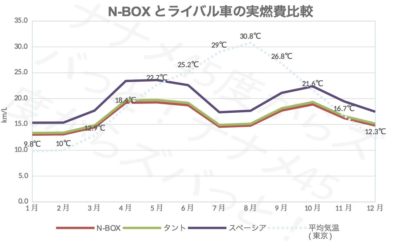 N-BOX_ライバル車実燃費比較