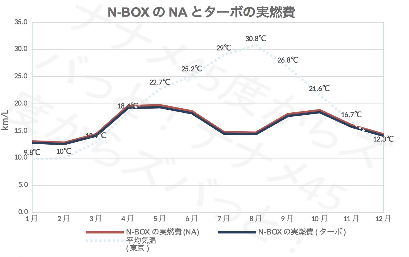 N-BOX_NA:ターボ実燃費