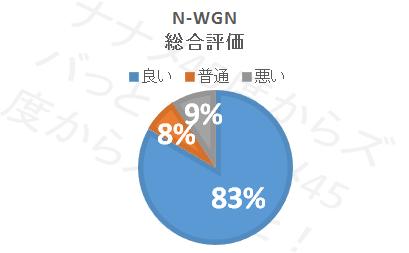 N-WGN_総合評価