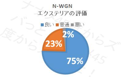 N-WGN_エクステリア評価