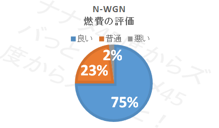 N-WGN_燃費評価