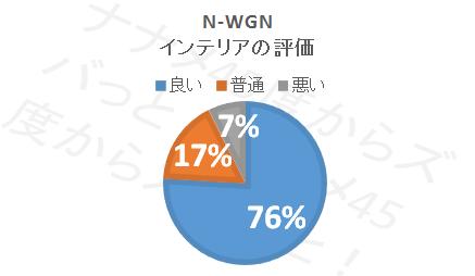 N-WGN_インテリア評価