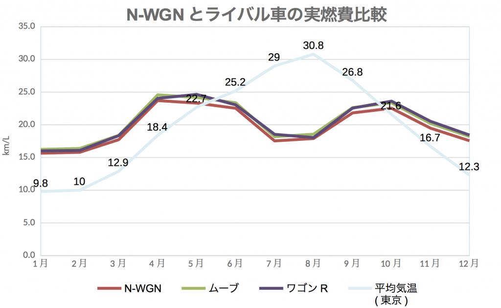 N-WGN_ライバル実燃費