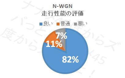 N-WGN_走行性能評価