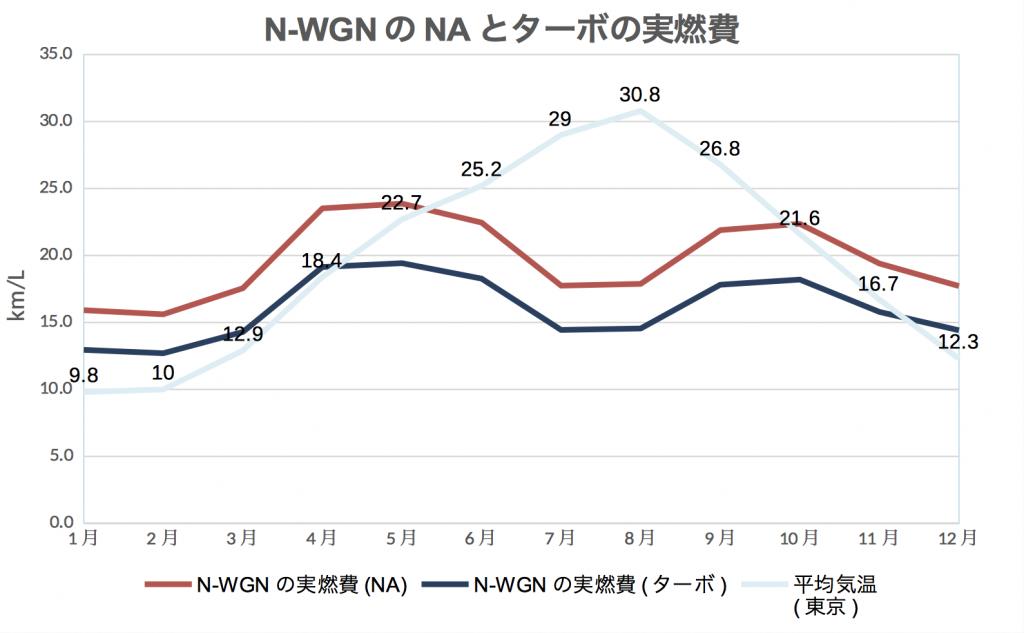 N-WGN_NAとターボ実燃費
