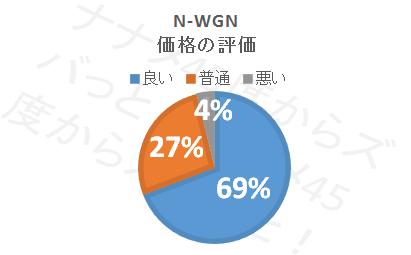 N-WGN_価格評価