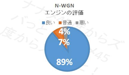 N-WGN_エンジン評価