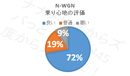 N-WGN_乗り心地評価