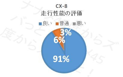 CX-8_走行性能