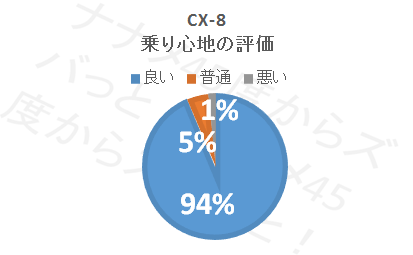 CX-8_乗り心地