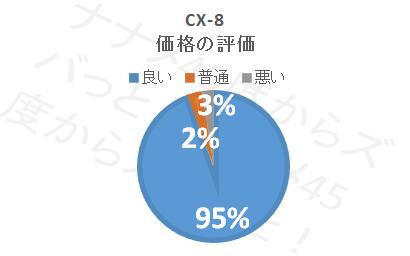 CX-8_価格