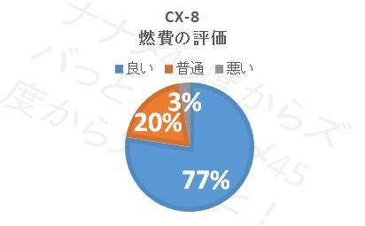CX-8_燃費