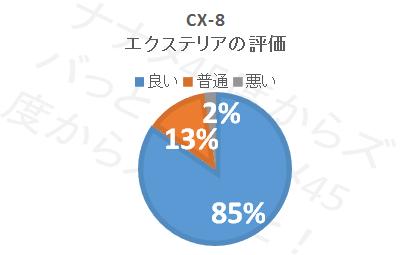 CX-8_エクステリア