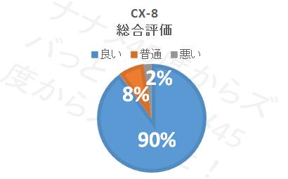 CX-8_総合評価