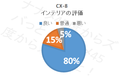 CX-8インテリア