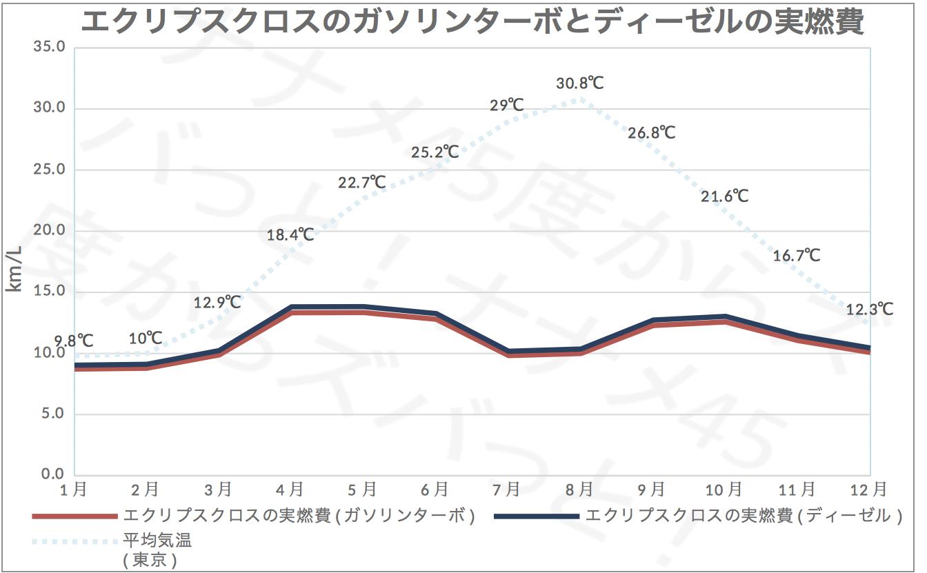 エクリプスクロス_エンジン実燃費比較