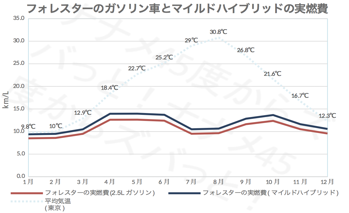 フォレスター_エンジン別実燃費比較