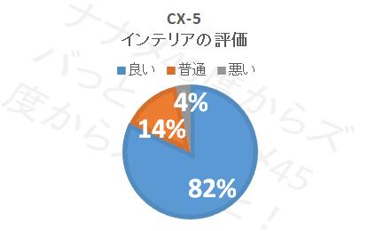 cx-5_インテリア評価