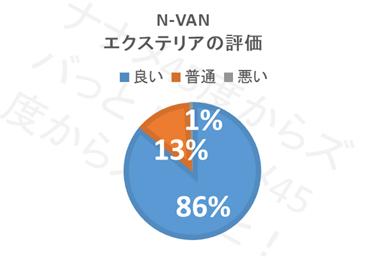 N-VAN_エクステリア評価