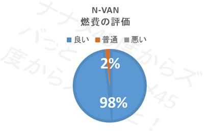 N-VAN燃費_燃費評価