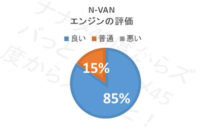 N-VAN_エンジン評価
