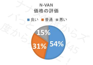 N-VAN_価格評価