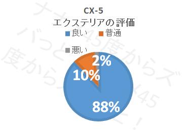 cx-5_エクステリア評価