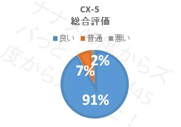 cx-5_総合評価