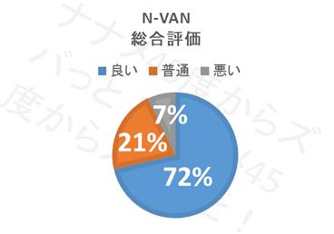 N-VAN_総合評価