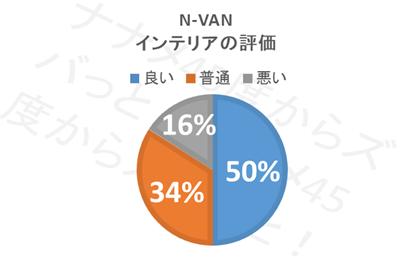 N-VAN_インテリア評価