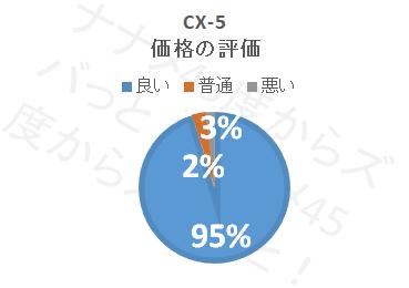 cx-5_価格評価