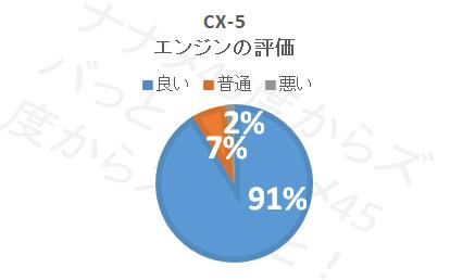 cx-5_エンジン評価