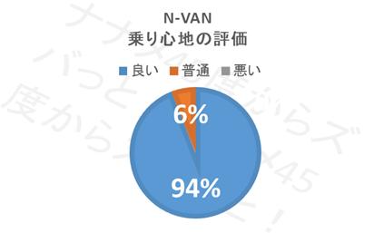 N-VAN_乗り心地評価