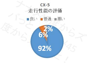 cx-5_走行性能評価