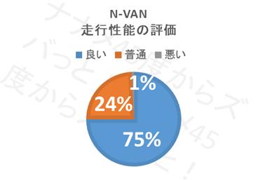 N-VAN_走行性能評価