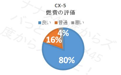 cx-5_燃費評価