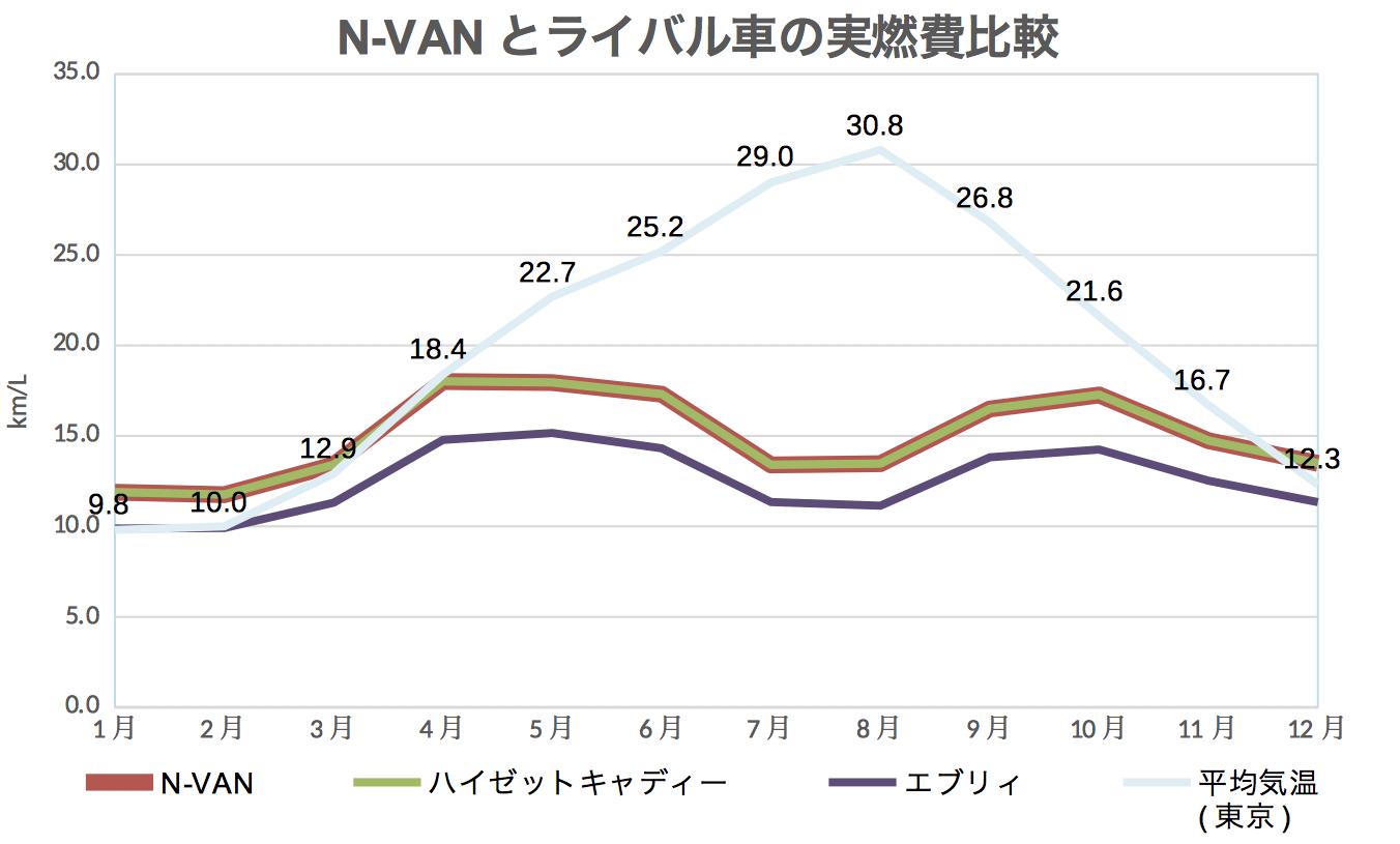 N-VAN_ライバル燃費比較
