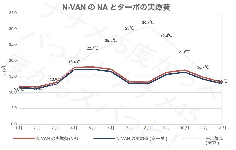 N-VAN_NAターボ比較