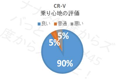 CR−V_乗り心地
