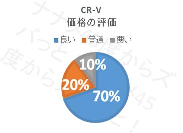 CR−V_価格