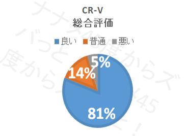 CR−V_総合評価