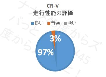 CR−V_走行性能