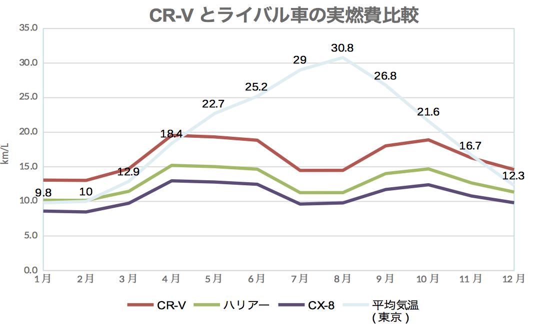 CR-V_ライバル実燃費比較