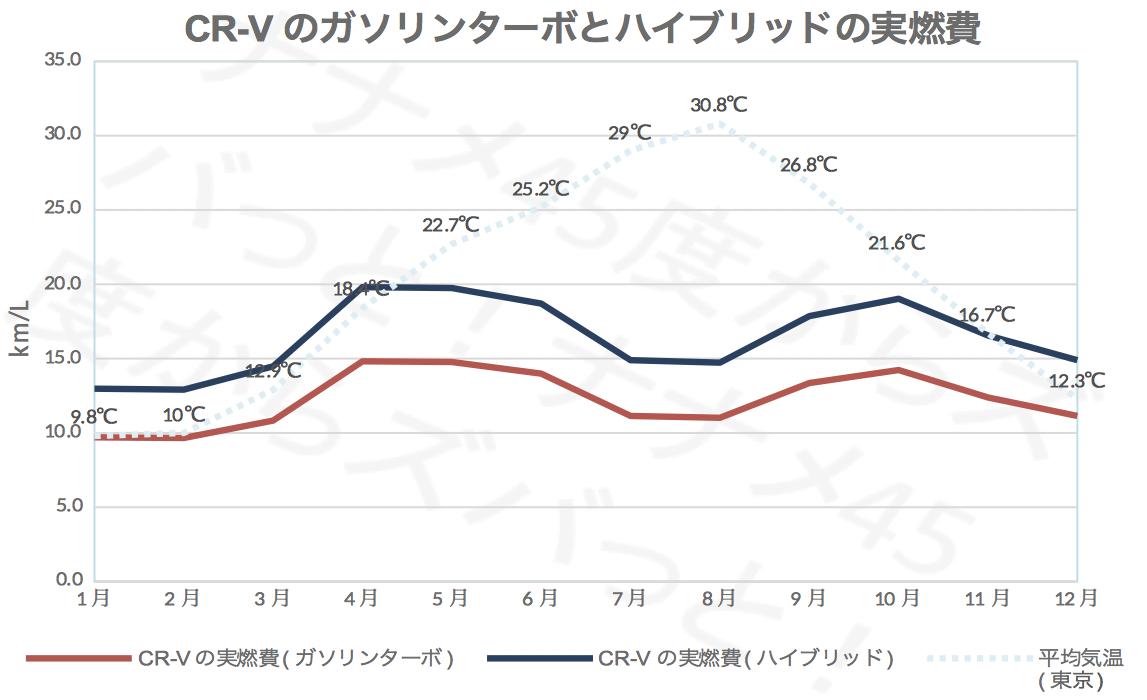 CR-V_ガソリンハイブリッド実燃費
