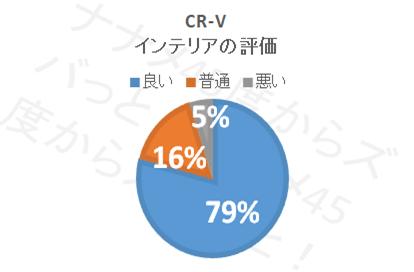 CR−V_インテリア