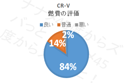 CR−V燃費記事_評価