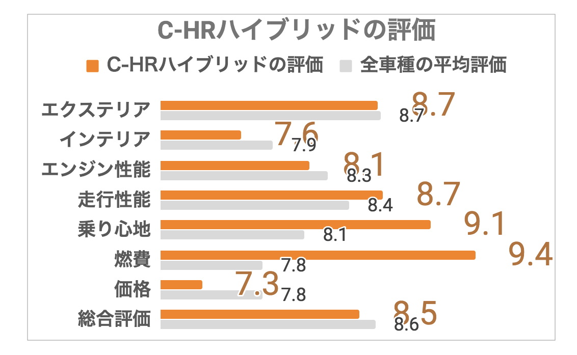 C-HR評価1